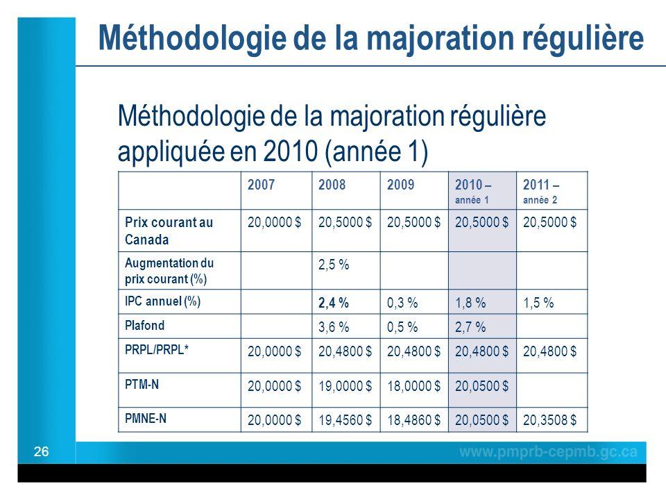 Méthodologie de la majoration régulière 26 2007200820092010 – année 1 2011 – année 2 Prix courant au Canada 20,0000 $20,5000 $ Augmentation du prix courant (%) 2,5 % IPC annuel (%) 2,4 % 0,3 %1,8 %1,5 % Plafond 3,6 %0,5 %2,7 % PRPL/PRPL* 20,0000 $20,4800 $ PTM-N 20,0000 $19,0000 $18,0000 $20,0500 $ PMNE-N 20,0000 $19,4560 $18,4860 $20,0500 $20,3508 $ Méthodologie de la majoration régulière appliquée en 2010 (année 1)