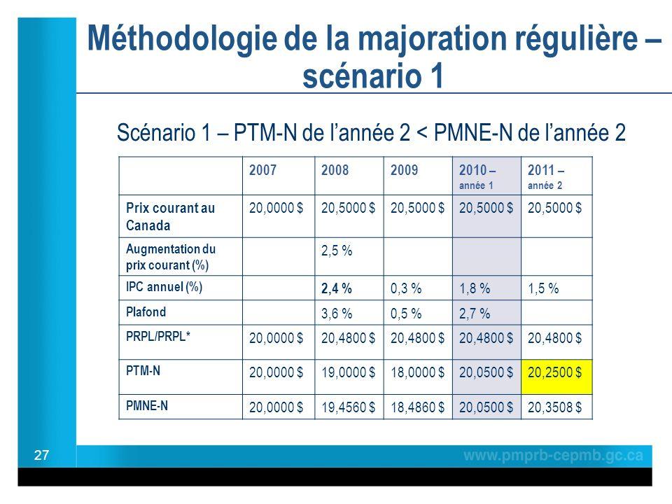 Méthodologie de la majoration régulière – scénario 1 27 2007200820092010 – année 1 2011 – année 2 Prix courant au Canada 20,0000 $20,5000 $ Augmentation du prix courant (%) 2,5 % IPC annuel (%) 2,4 % 0,3 %1,8 %1,5 % Plafond 3,6 %0,5 %2,7 % PRPL/PRPL* 20,0000 $20,4800 $ PTM-N 20,0000 $19,0000 $18,0000 $20,0500 $20,2500 $ PMNE-N 20,0000 $19,4560 $18,4860 $20,0500 $20,3508 $ Scénario 1 – PTM-N de lannée 2 < PMNE-N de lannée 2