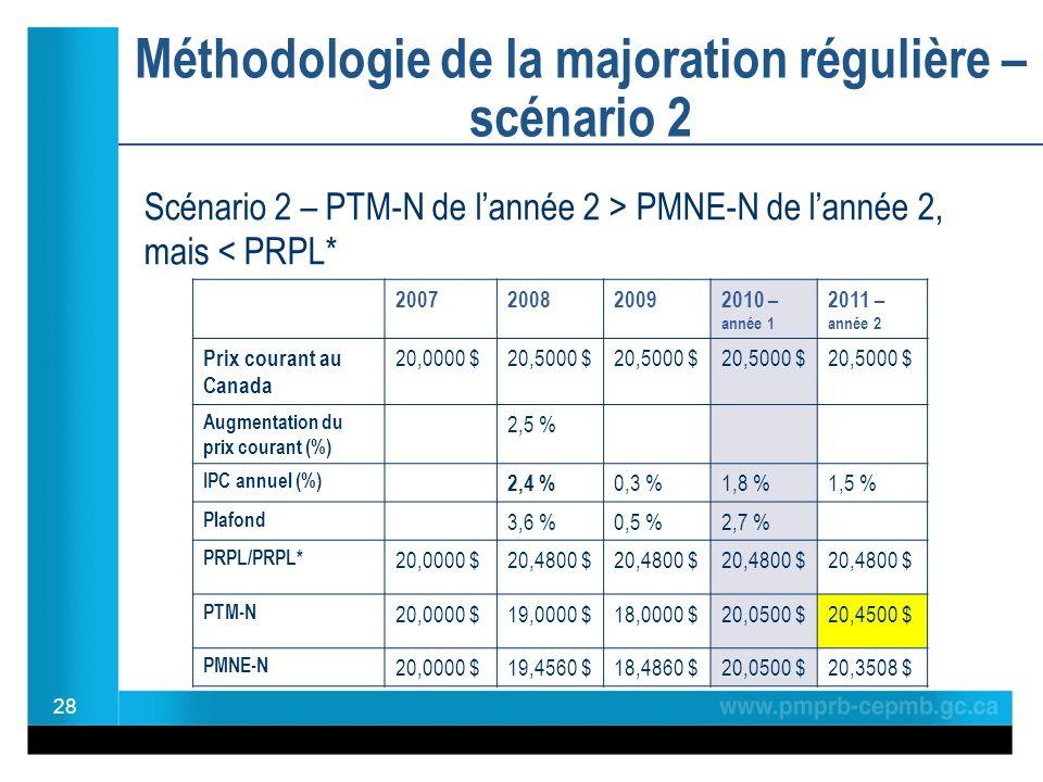 Méthodologie de la majoration régulière – scénario 2 28 2007200820092010 – année 1 2011 – année 2 Prix courant au Canada 20,0000 $20,5000 $ Augmentation du prix courant (%) 2,5 % IPC annuel (%) 2,4 % 0,3 %1,8 %1,5 % Plafond 3,6 %0,5 %2,7 % PRPL/PRPL* 20,0000 $20,4800 $ PTM-N 20,0000 $19,0000 $18,0000 $20,0500 $20,4500 $ PMNE-N 20,0000 $19,4560 $18,4860 $20,0500 $20,3508 $ Scénario 2 – PTM-N de lannée 2 > PMNE-N de lannée 2, mais < PRPL*