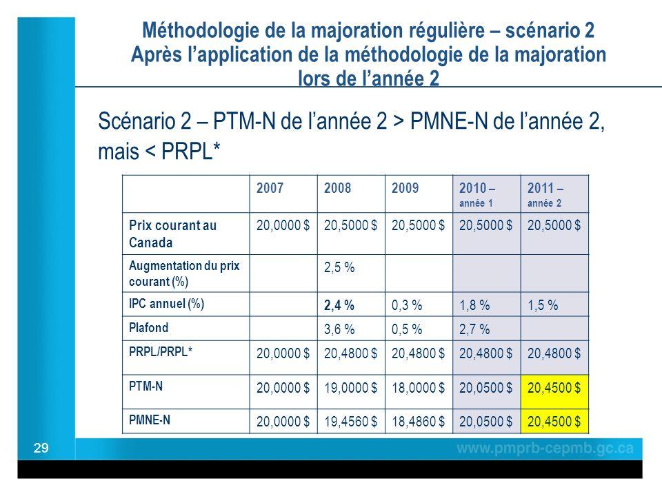 Méthodologie de la majoration régulière – scénario 2 Après lapplication de la méthodologie de la majoration lors de lannée 2 29 2007200820092010 – année 1 2011 – année 2 Prix courant au Canada 20,0000 $20,5000 $ Augmentation du prix courant (%) 2,5 % IPC annuel (%) 2,4 % 0,3 %1,8 %1,5 % Plafond 3,6 %0,5 %2,7 % PRPL/PRPL* 20,0000 $20,4800 $ PTM-N 20,0000 $19,0000 $18,0000 $20,0500 $20,4500 $ PMNE-N 20,0000 $19,4560 $18,4860 $20,0500 $20,4500 $ Scénario 2 – PTM-N de lannée 2 > PMNE-N de lannée 2, mais < PRPL*