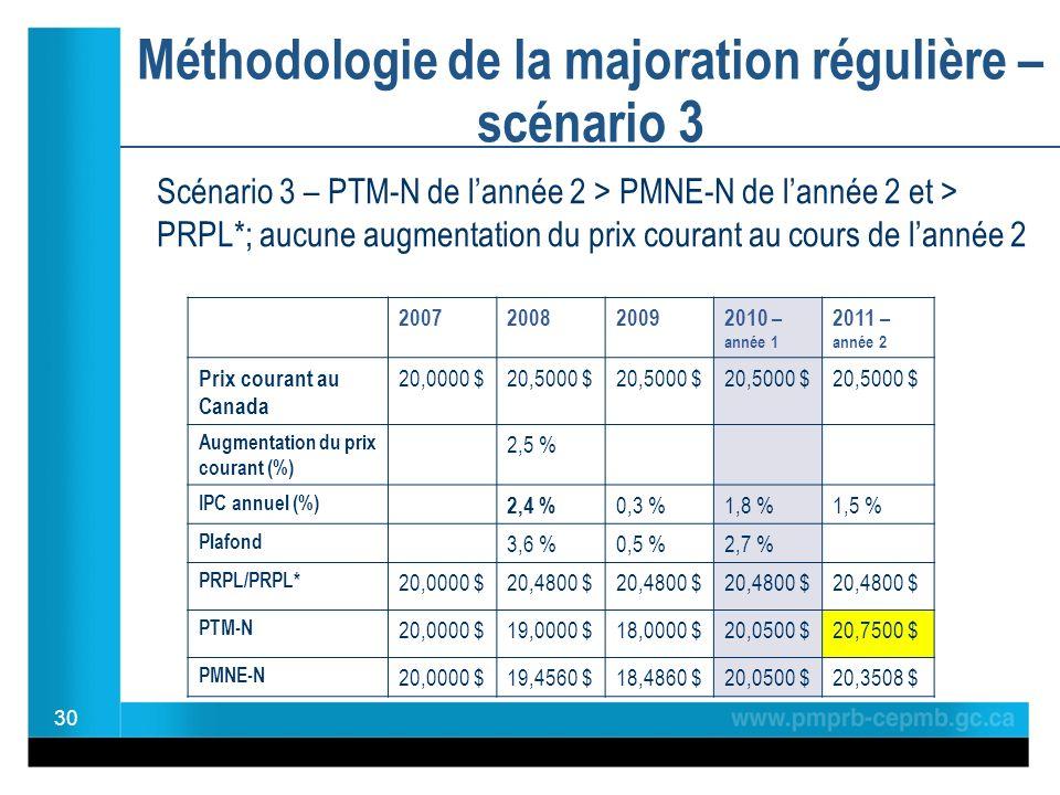 Méthodologie de la majoration régulière – scénario 3 30 2007200820092010 – année 1 2011 – année 2 Prix courant au Canada 20,0000 $20,5000 $ Augmentation du prix courant (%) 2,5 % IPC annuel (%) 2,4 % 0,3 %1,8 %1,5 % Plafond 3,6 %0,5 %2,7 % PRPL/PRPL* 20,0000 $20,4800 $ PTM-N 20,0000 $19,0000 $18,0000 $20,0500 $20,7500 $ PMNE-N 20,0000 $19,4560 $18,4860 $20,0500 $20,3508 $ Scénario 3 – PTM-N de lannée 2 > PMNE-N de lannée 2 et > PRPL*; aucune augmentation du prix courant au cours de lannée 2