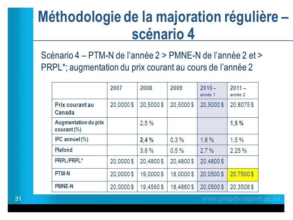 Méthodologie de la majoration régulière – scénario 4 31 2007200820092010 – année 1 2011 – année 2 Prix courant au Canada 20,0000 $20,5000 $ 20,8075 $ Augmentation du prix courant (%) 2,5 % 1,5 % IPC annuel (%) 2,4 % 0,3 %1,8 %1,5 % Plafond 3,6 %0,5 %2,7 %2,25 % PRPL/PRPL* 20,0000 $20,4800 $ PTM-N 20,0000 $19,0000 $18,0000 $20,0500 $20,7500 $ PMNE-N 20,0000 $19,4560 $18,4860 $20,0500 $20,3508 $ Scénario 4 – PTM-N de lannée 2 > PMNE-N de lannée 2 et > PRPL*; augmentation du prix courant au cours de lannée 2