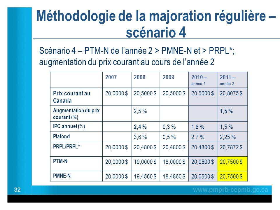 Méthodologie de la majoration régulière – scénario 4 32 2007200820092010 – année 1 2011 – année 2 Prix courant au Canada 20,0000 $20,5000 $ 20,8075 $ Augmentation du prix courant (%) 2,5 % 1,5 % IPC annuel (%) 2,4 % 0,3 %1,8 %1,5 % Plafond 3,6 %0,5 %2,7 %2,25 % PRPL/PRPL* 20,0000 $20,4800 $ 20,7872 $ PTM-N 20,0000 $19,0000 $18,0000 $20,0500 $20,7500 $ PMNE-N 20,0000 $19,4560 $18,4860 $20,0500 $20,7500 $ Scénario 4 – PTM-N de lannée 2 > PMNE-N et > PRPL*; augmentation du prix courant au cours de lannée 2