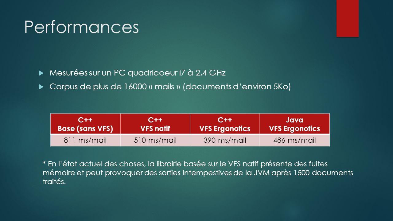 Performances Mesurées sur un PC quadricoeur i7 à 2,4 GHz Corpus de plus de 16000 « mails » (documents denviron 5Ko) C++ Base (sans VFS) C++ VFS natif C++ VFS Ergonotics Java VFS Ergonotics 811 ms/mail510 ms/mail390 ms/mail486 ms/mail * En létat actuel des choses, la librairie basée sur le VFS natif présente des fuites mémoire et peut provoquer des sorties intempestives de la JVM après 1500 documents traités.