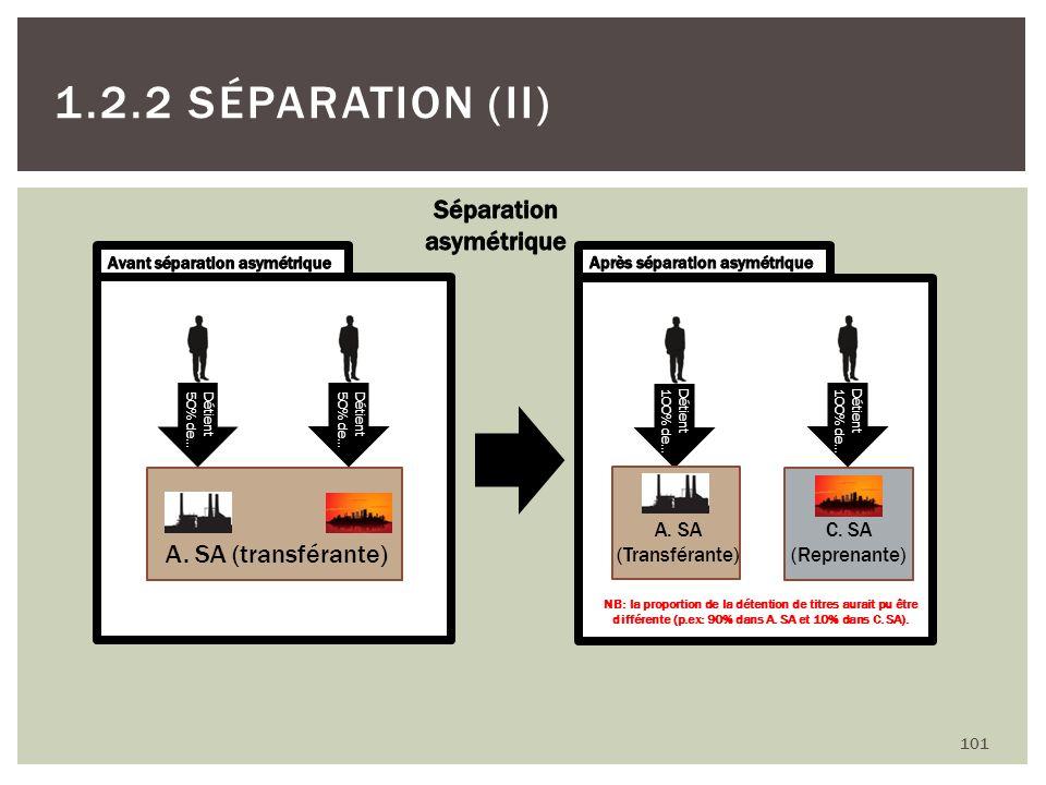 101 1.2.2 SÉPARATION (II) A. SA (transférante) Détient 50% de… Détient 50% de… C. SA (Reprenante) A. SA (Transférante) Détient 100% de… Détient 100% d