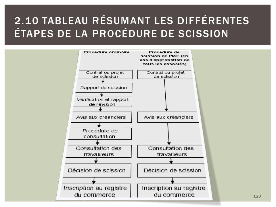 120 2.10 TABLEAU RÉSUMANT LES DIFFÉRENTES ÉTAPES DE LA PROCÉDURE DE SCISSION