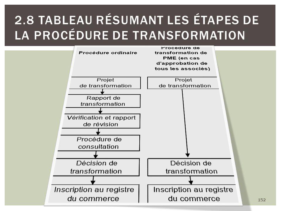 152 2.8 TABLEAU RÉSUMANT LES ÉTAPES DE LA PROCÉDURE DE TRANSFORMATION