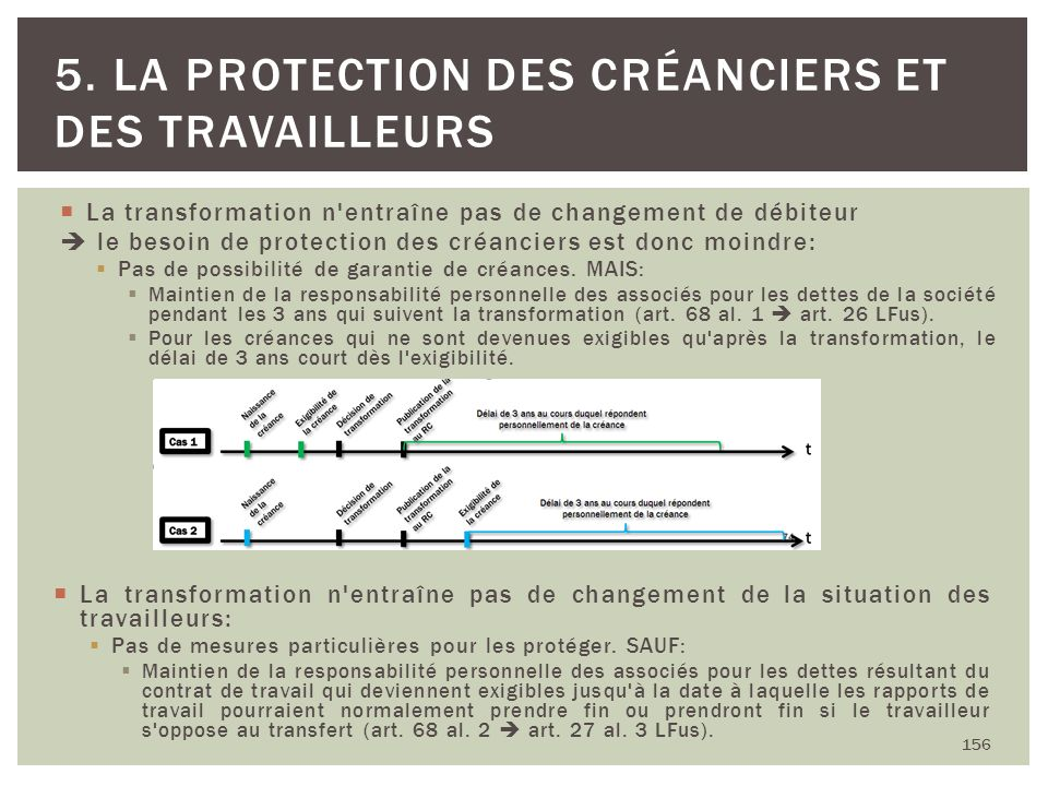 La transformation n'entraîne pas de changement de débiteur le besoin de protection des créanciers est donc moindre: Pas de possibilité de garantie de