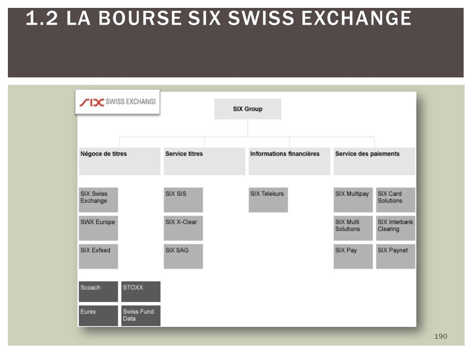 190 1.2 LA BOURSE SIX SWISS EXCHANGE