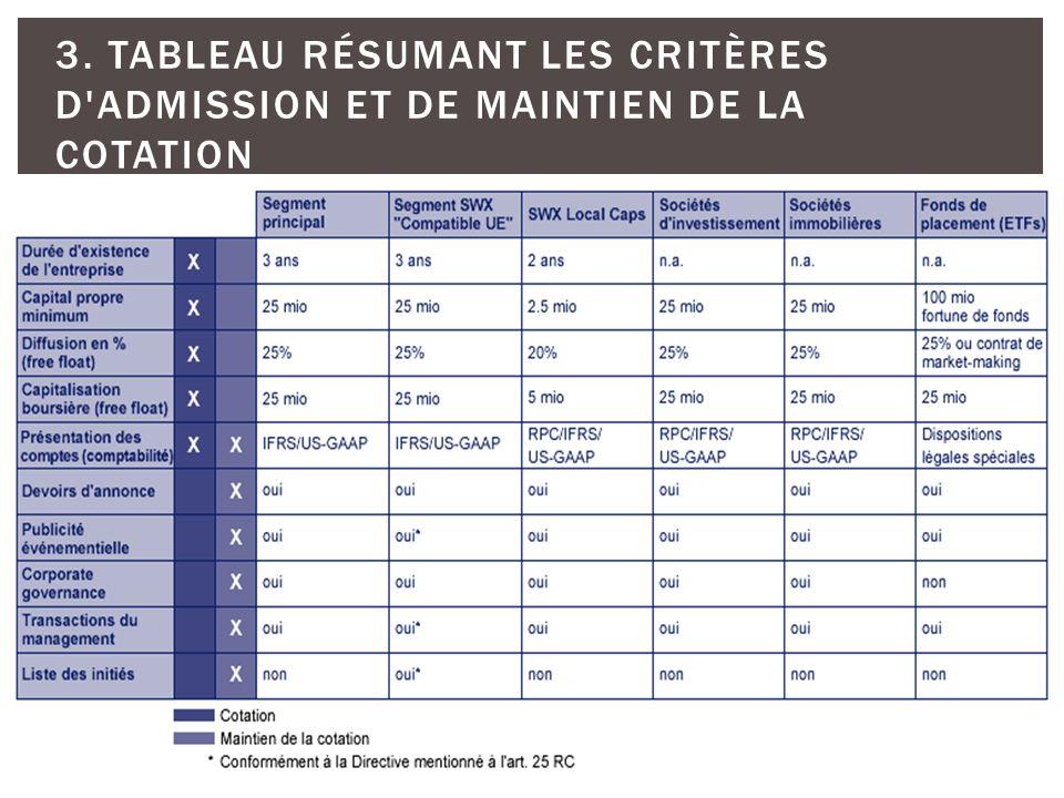 218 3. TABLEAU RÉSUMANT LES CRITÈRES D'ADMISSION ET DE MAINTIEN DE LA COTATION