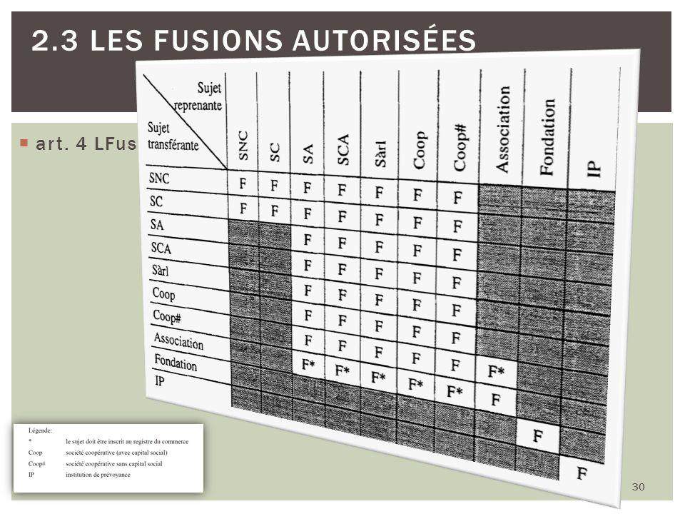 art. 4 LFus: 30 2.3 LES FUSIONS AUTORISÉES