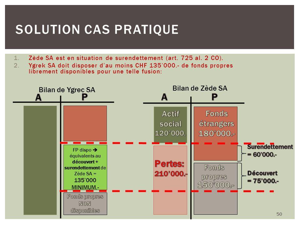 1.Zède SA est en situation de surendettement (art. 725 al. 2 CO). 2.Ygrek SA doit disposer dau moins CHF 135000.- de fonds propres librement disponibl