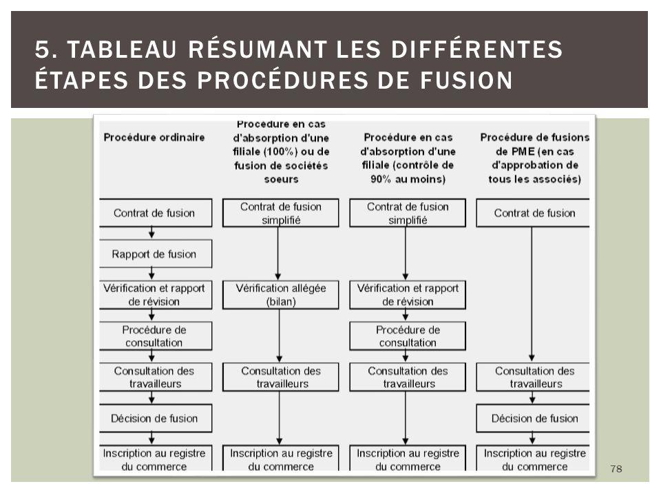 78 5. TABLEAU RÉSUMANT LES DIFFÉRENTES ÉTAPES DES PROCÉDURES DE FUSION