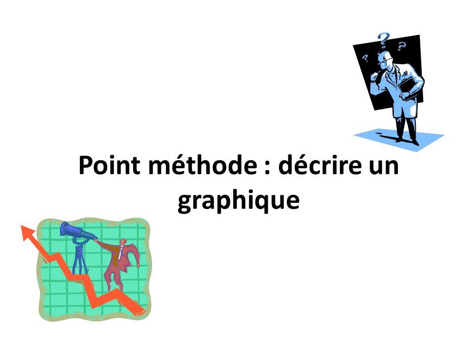 Point méthode : décrire un graphique
