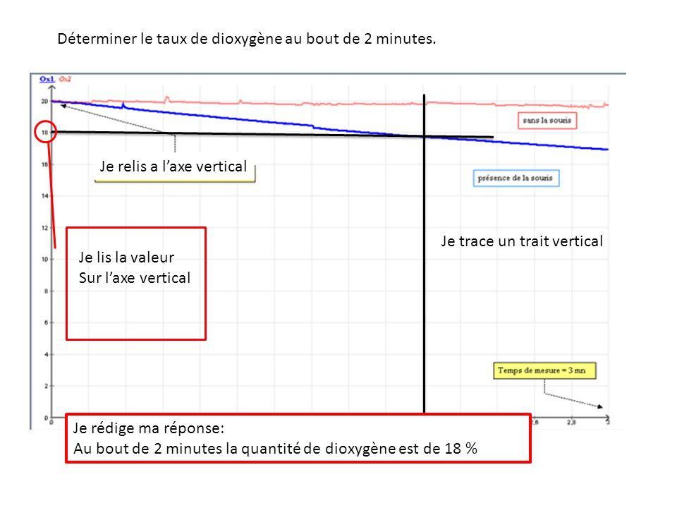 Déterminer le taux de dioxygène au bout de 2 minutes. Je cherche les « 2 minutes » Je trace un trait vertical Je relis a laxe vertical Je lis la valeu