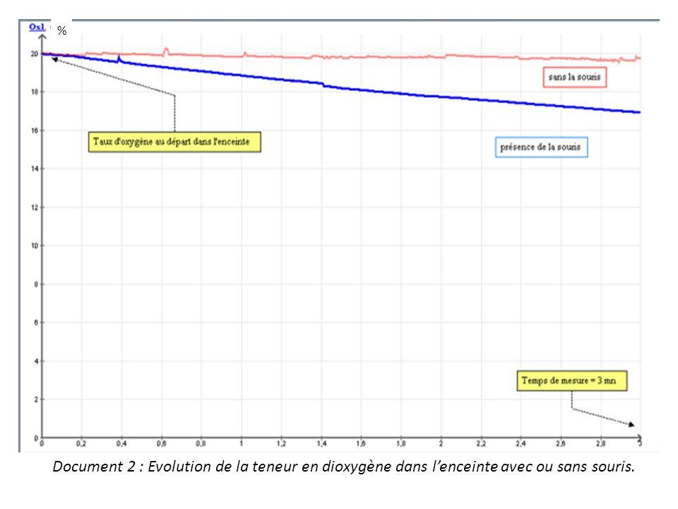 Un graphique montre lévolution dun élément représenté sur laxe vertical en fonction dun autre représenté sur laxe horizontal Evolution duTaux doxygèneEn fonction duTemps