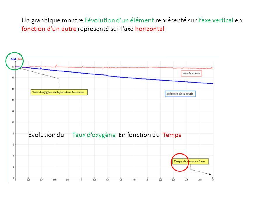 Un graphique montre lévolution dun élément représenté sur laxe vertical en fonction dun autre représenté sur laxe horizontal Evolution duTaux doxygène