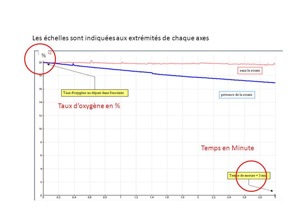 Description dune courbe: On ne peut lire quune courbe à la fois Il faut donner des valeurs avec les unités.