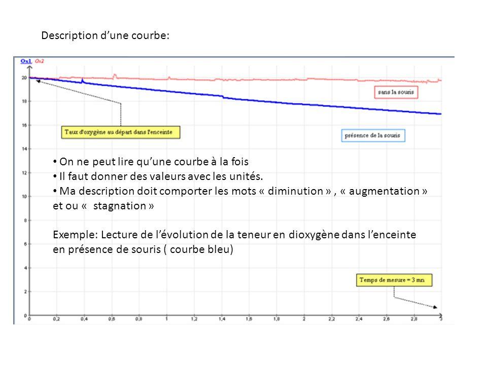 Description dune courbe: On ne peut lire quune courbe à la fois Il faut donner des valeurs avec les unités. Ma description doit comporter les mots « d