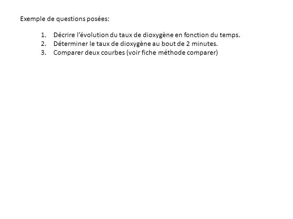 Exemple de questions posées: 1.Décrire lévolution du taux de dioxygène en fonction du temps.