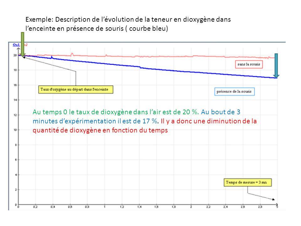 Exemple: Description de lévolution de la teneur en dioxygène dans lenceinte en présence de souris ( courbe bleu) Au temps 0 le taux de dioxygène dans lair est de 20 %.