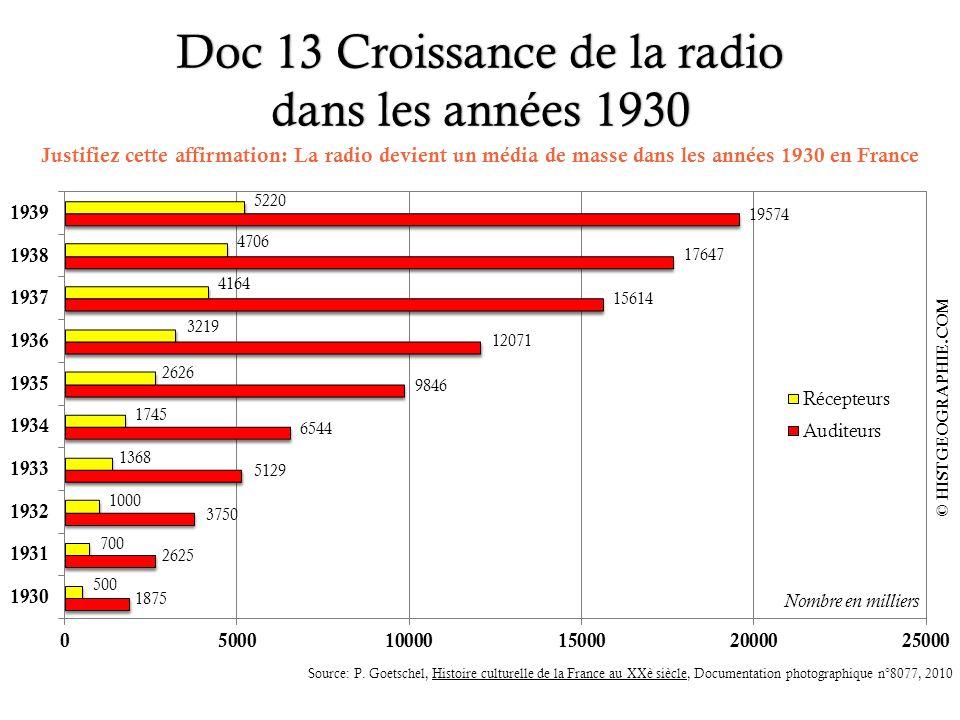 Doc 13 Croissance de la radio dans les années 1930 © HISTGEOGRAPHIE.COM 20 Nombre en milliers 500 700 1000 1368 1745 2626 3219 4164 4706 5220 1875 262
