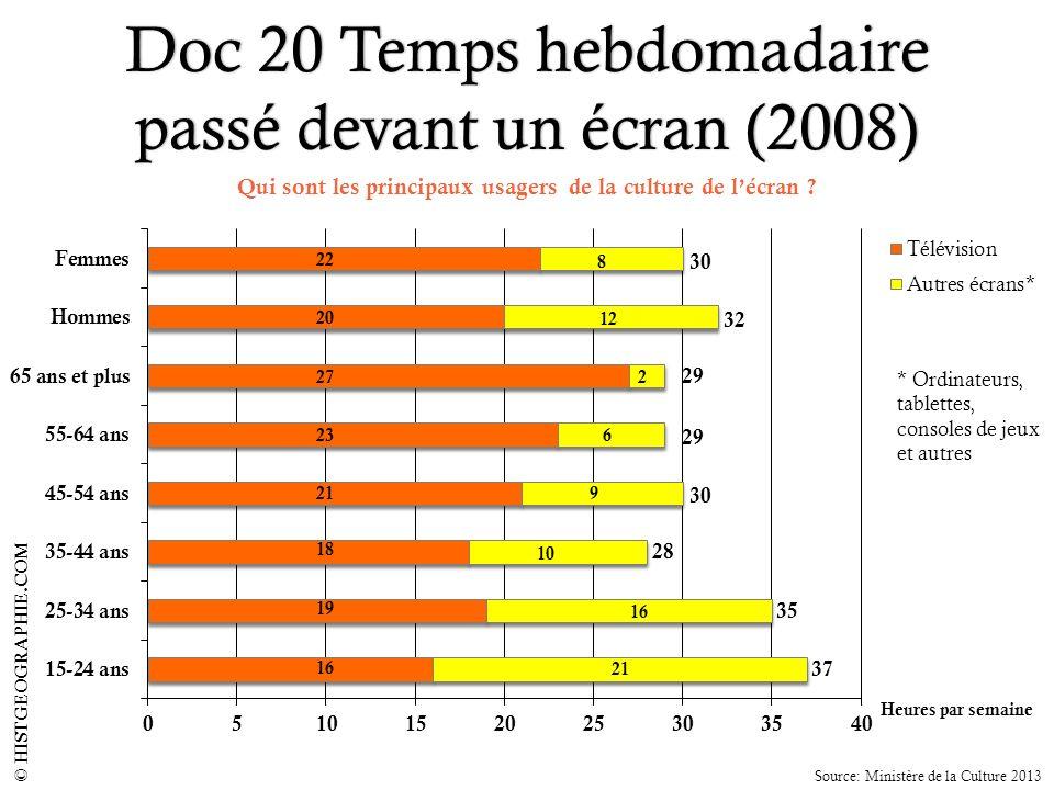 Doc 20 Temps hebdomadaire passé devant un écran (2008) HISTGEOGRAPHIE.COM30 * Ordinateurs, tablettes, consoles de jeux et autres 22 8 20 12 272 23 6 2