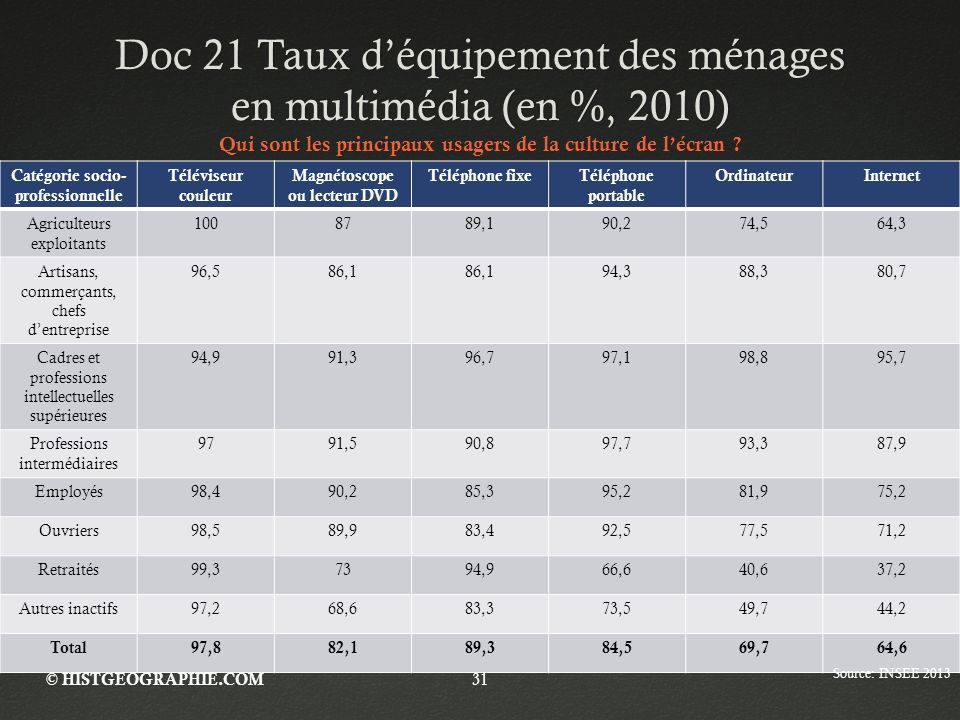 Doc 21 Taux déquipement des ménages en multimédia (en %, 2010) Catégorie socio- professionnelle Téléviseur couleur Magnétoscope ou lecteur DVD Télépho