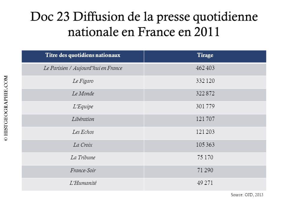 Doc 23 Diffusion de la presse quotidienne nationale en France en 2011 Titre des quotidiens nationauxTirage Le Parisien / Aujourdhui en France 462 403