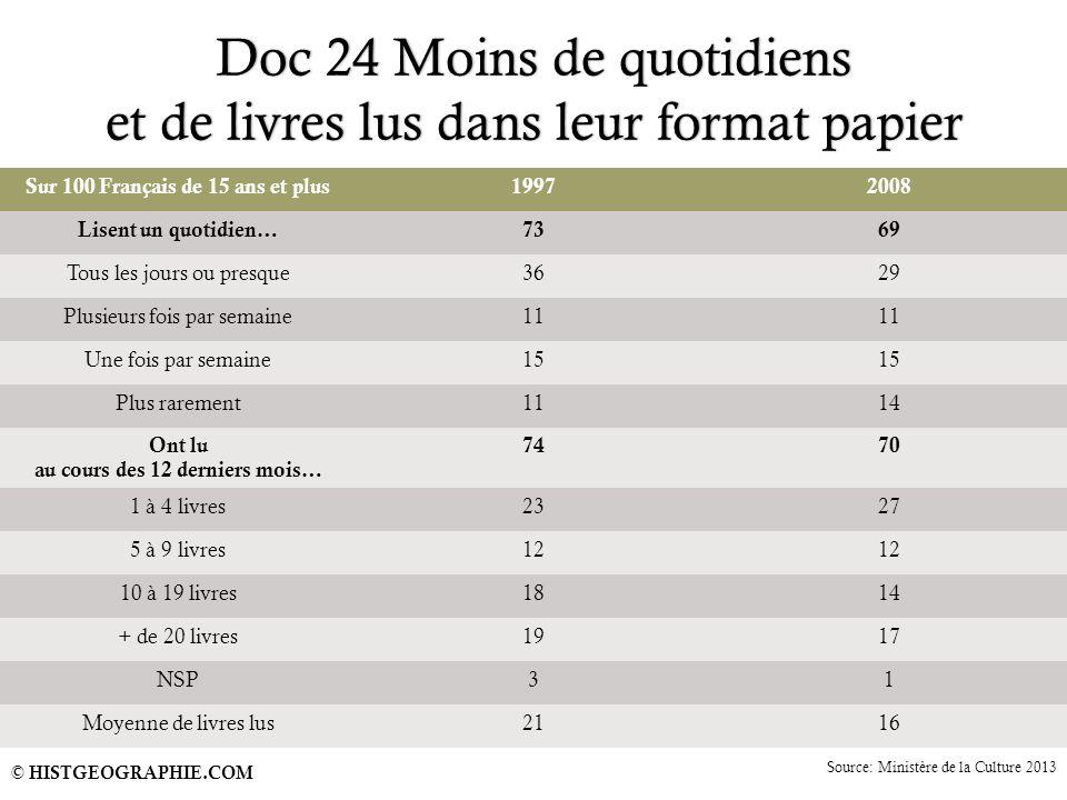 Doc 24 Moins de quotidiens et de livres lus dans leur format papier Sur 100 Français de 15 ans et plus19972008 Lisent un quotidien…7369 Tous les jours