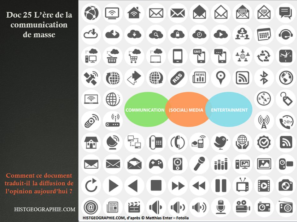 Doc 25 Lère de la communication de masse HISTGEOGRAPHIE.COM Comment ce document traduit-il la diffusion de lopinion aujourdhui ?