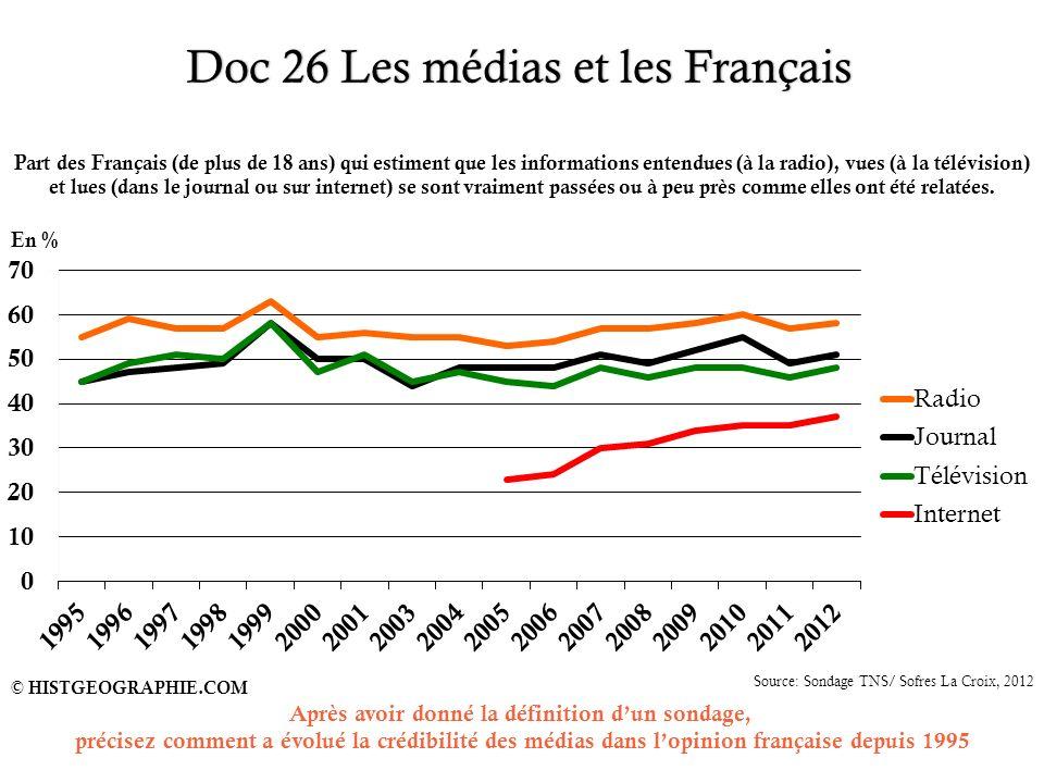 Doc 26 Les médias et les FrançaisDoc 26 Les médias et les Français 36 © HISTGEOGRAPHIE.COM Source: Sondage TNS/ Sofres La Croix, 2012 Part des Françai