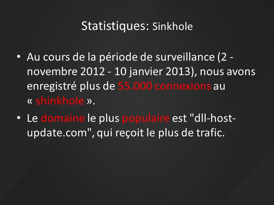 Statistiques: Sinkhole Au cours de la période de surveillance (2 - novembre 2012 - 10 janvier 2013), nous avons enregistré plus de 55.000 connexions a