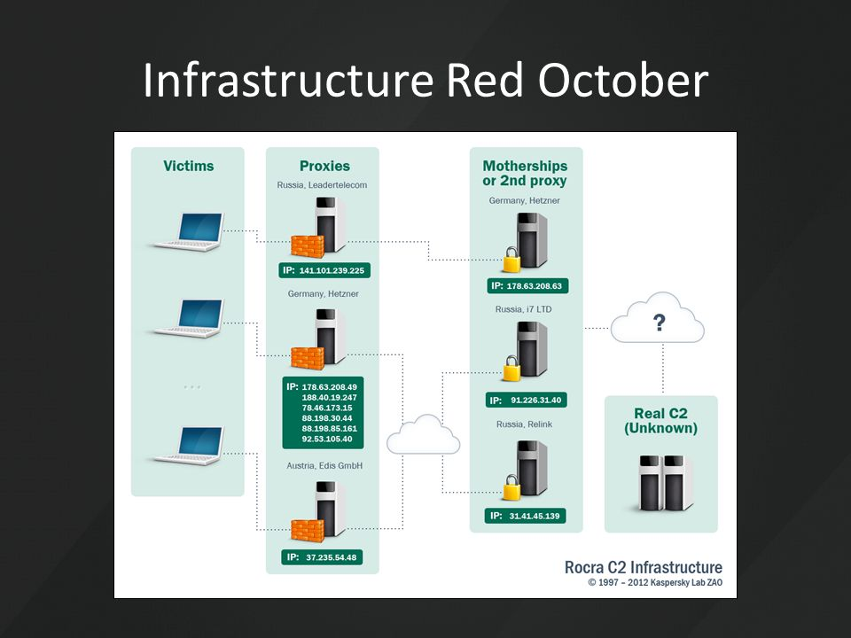 Infrastructure Red October