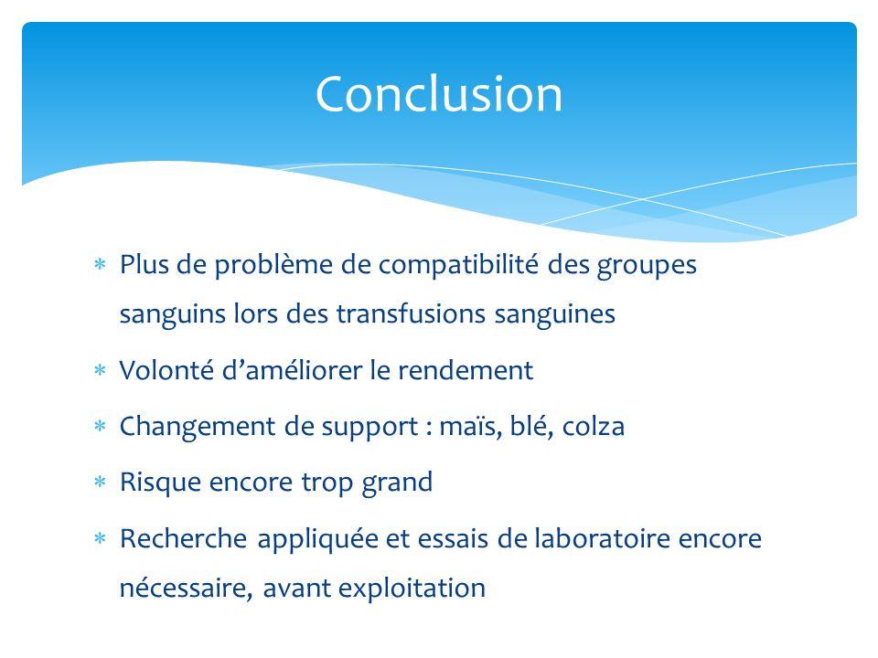 Plus de problème de compatibilité des groupes sanguins lors des transfusions sanguines Volonté daméliorer le rendement Changement de support : maïs, b