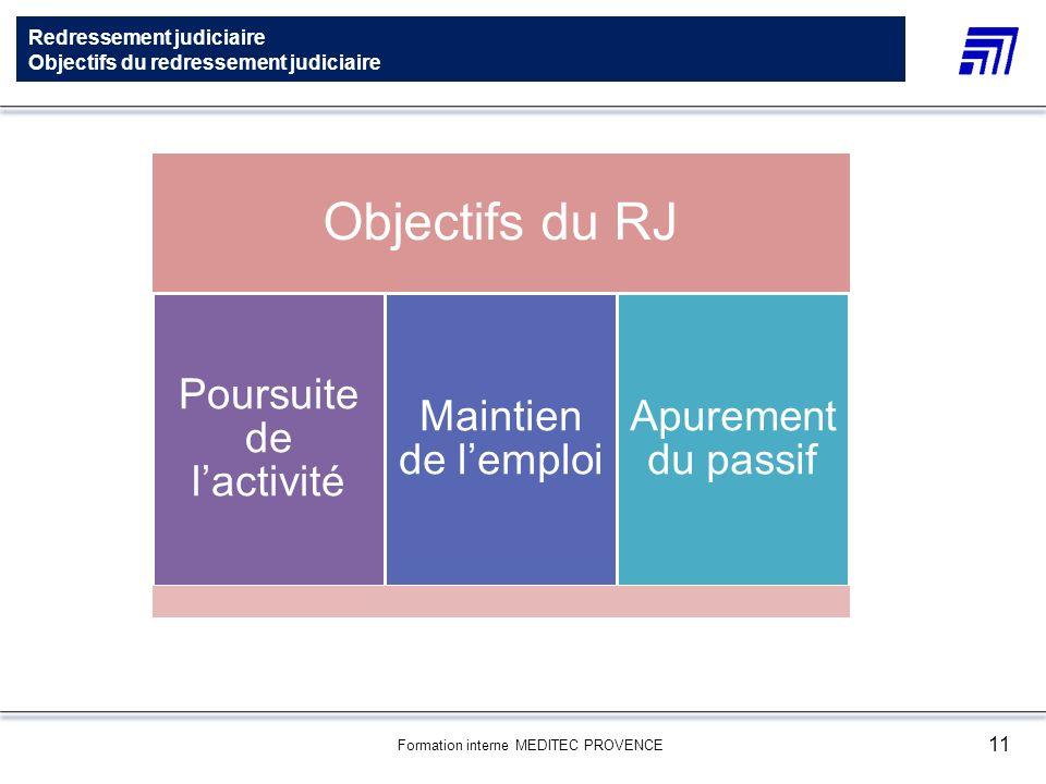 Formation interne MEDITEC PROVENCE 11 Redressement judiciaire Objectifs du redressement judiciaire Objectifs du RJ Poursuite de lactivité Maintien de