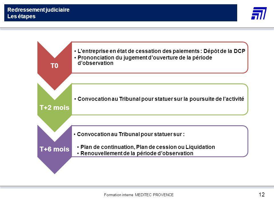 Formation interne MEDITEC PROVENCE 12 Redressement judiciaire Les étapes T0 Lentreprise en état de cessation des paiements : Dépôt de la DCP Prononcia