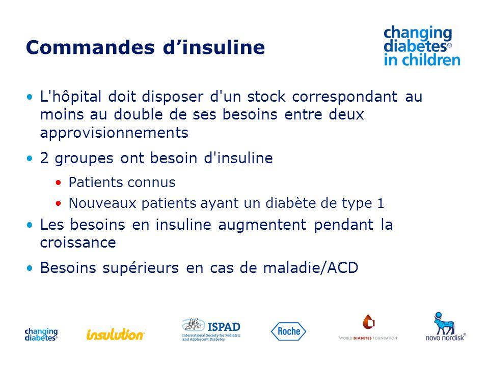 Commandes dinsuline L'hôpital doit disposer d'un stock correspondant au moins au double de ses besoins entre deux approvisionnements 2 groupes ont bes