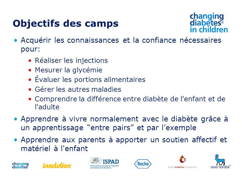 Objectifs des camps Acquérir les connaissances et la confiance nécessaires pour: Réaliser les injections Mesurer la glycémie Évaluer les portions alim