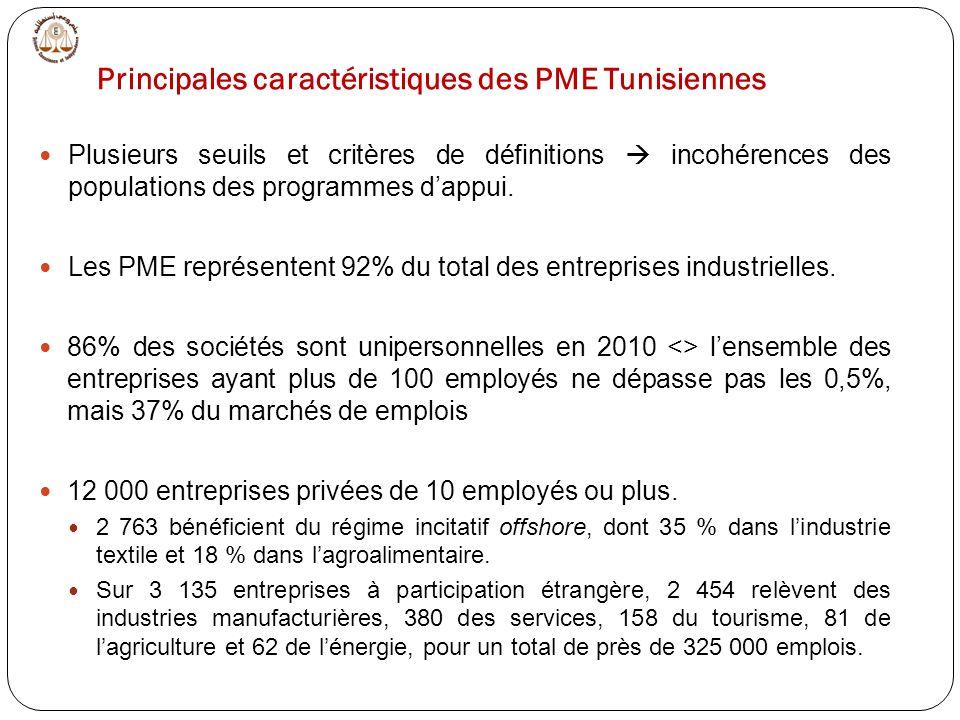 Plusieurs seuils et critères de définitions incohérences des populations des programmes dappui. Les PME représentent 92% du total des entreprises indu