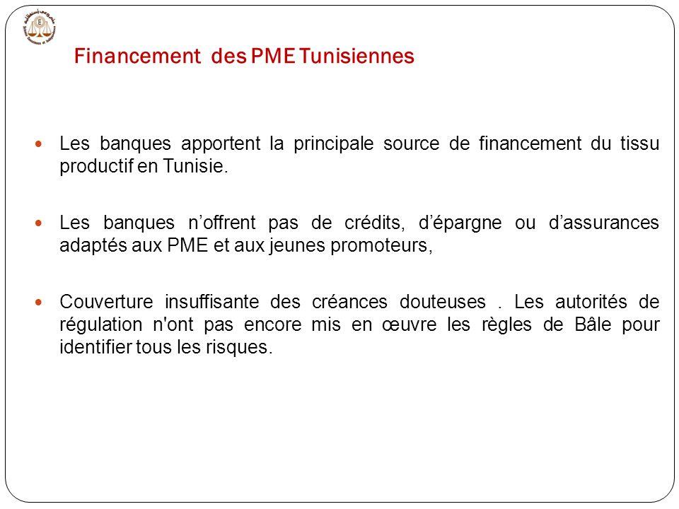 Les banques apportent la principale source de financement du tissu productif en Tunisie.