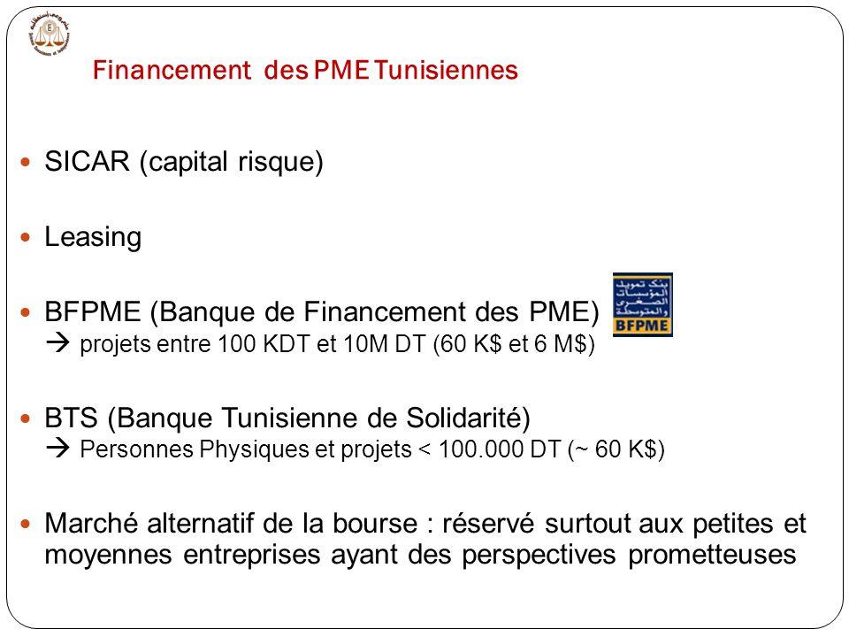 SICAR (capital risque) Leasing BFPME (Banque de Financement des PME) projets entre 100 KDT et 10M DT (60 K$ et 6 M$) BTS (Banque Tunisienne de Solidarité) Personnes Physiques et projets < 100.000 DT (~ 60 K$) Marché alternatif de la bourse : réservé surtout aux petites et moyennes entreprises ayant des perspectives prometteuses Financement des PME Tunisiennes