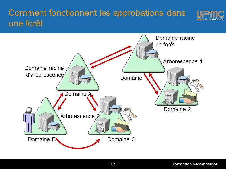 Comment fonctionnent les approbations dans une forêt Arborescence 1 Arborescence 2 Domaine 1 Domaine racine d arborescence Domaine racine de forêt Domaine 2 Domaine C Domaine A Domaine B - 17 -Formation Permamente