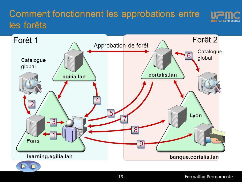 Comment fonctionnent les approbations entre les forêts egilia.lan cortalis.lan Approbation de forêt Catalogue global Lyon learning.egilia.lan banque.cortalis.lan Paris 2 2 4 4 6 6 1 1 3 3 5 5 7 7 8 8 9 9 Forêt 1 Forêt 2 - 19 -Formation Permamente