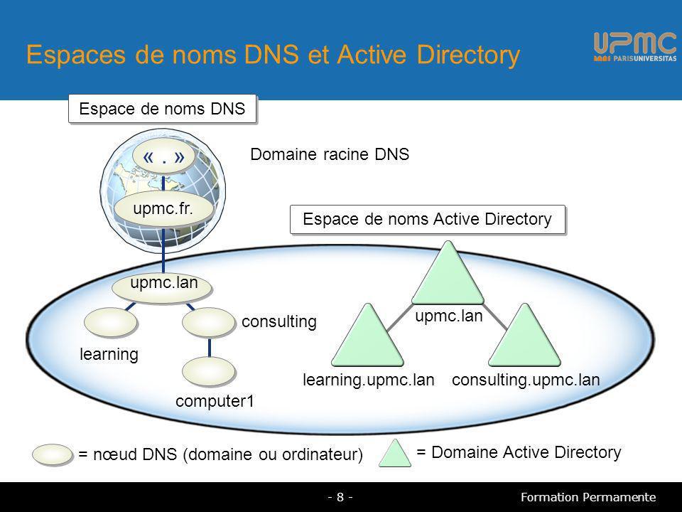 Définition des zones intégrées à Active Directory Zones intégrées à Active Directory Des zones DNS principales et de stub enregistrées comme des objets dans la base de données Active Directory Peuvent être enregistrées dans une partition de domaine ou une application Présentent les avantages suivants Réplication multimaître Mises à jour dynamiques sécurisées Transferts de zones standard vers d autres serveurs DNS - 9 -Formation Permamente