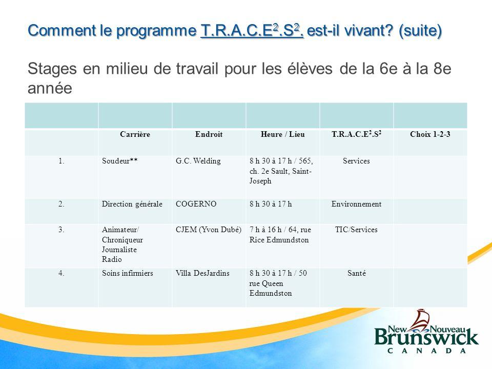 Comment le programme T.R.A.C.E 2.S 2. est-il vivant.