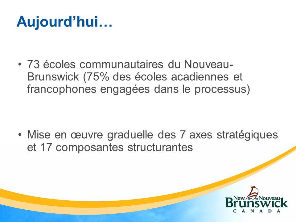 Aujourdhui… 73 écoles communautaires du Nouveau- Brunswick (75% des écoles acadiennes et francophones engagées dans le processus) Mise en œuvre graduelle des 7 axes stratégiques et 17 composantes structurantes
