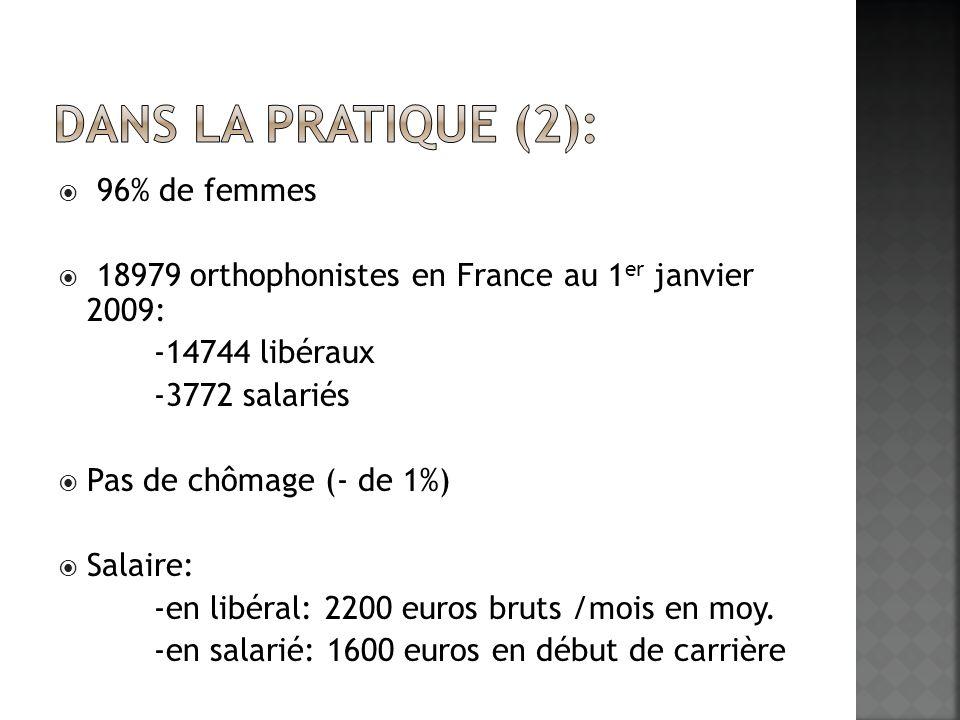 96% de femmes 18979 orthophonistes en France au 1 er janvier 2009: -14744 libéraux -3772 salariés Pas de chômage (- de 1%) Salaire: -en libéral: 2200