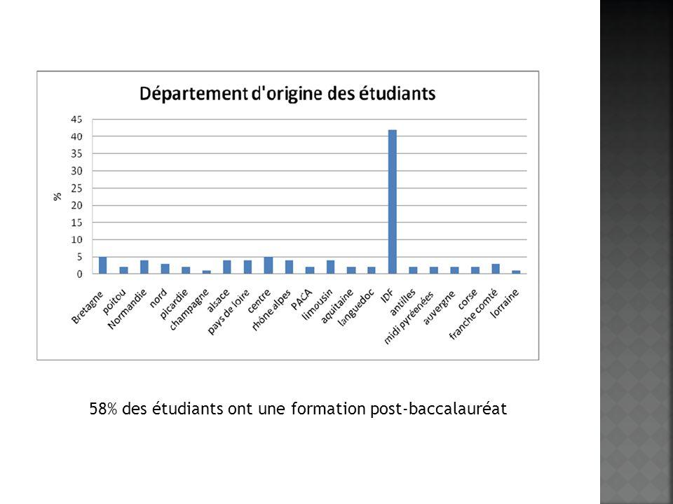 58% des étudiants ont une formation post-baccalauréat
