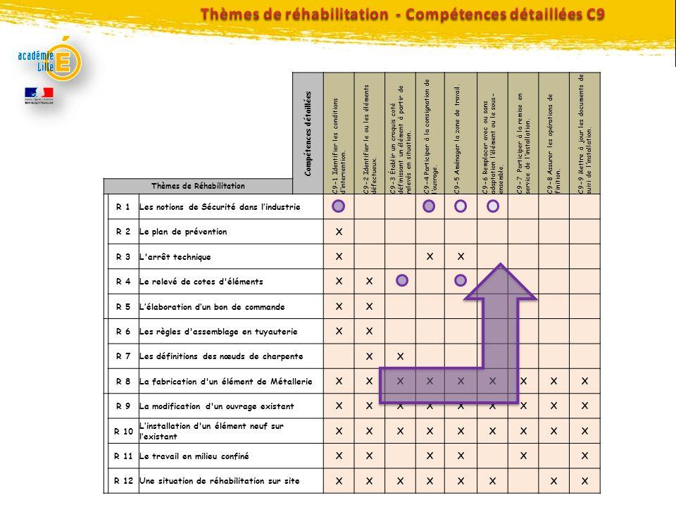 Compétences détaillées C9-1 Identifier les conditions dintervention. C9-2 Identifier le ou les éléments défectueux. C9-3 Établir un croquis coté défin